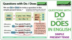 Present Tense Rules Chart Simple Present Tense In English Grammar Rules And Notes