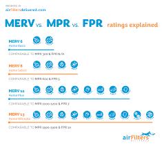 Merv Vs Mpr Vs Fpr Merv Rating Chart