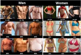 How To Find Out Fat Percentage The Wholesome Mermaid Calculating Your Desired Body Fat Percentage