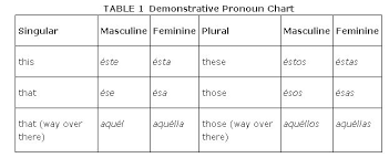 Spanish Singular Plural Chart Demonstratives 2b15 Españzyolo