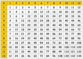 1 to 10 multiplication table - Hatch.urbanskript.co