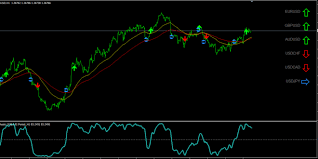 Best Forex Charts Free All Currency Pair Charts