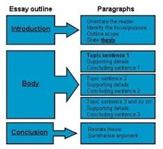 the works of samuel johnson lld murphy s essay topic suggestions for this persuasive essay topics for example based on religion for writing prompts for teachers does religion no matter his race