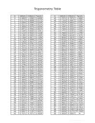 Trig Angles Chart Downloadable Trig Table Pdf