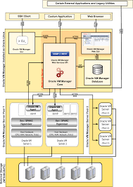Virtualization Architecture Design 2 1 What Is The Oracle Vm Architecture