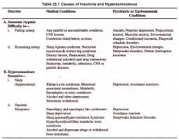essay on the types of sleep disorders disorders psychology causes of insomnia and hypersomnolence