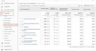 редко используемых инструментов google analytics ppc world Отчет посещаемость страниц