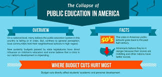 Is The American Educational System In Danger Ghdflatiron Com