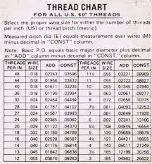 Thread Inspection An Overview Of The Most Popular Methods