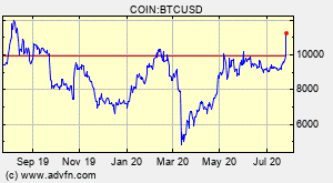 Bitcoin will be here in year 2400! Bitcoin Btc Overview Charts Markets News Discussion And Converter Advfn