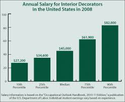 annual salary of an interior designer. Interior Designer Job Salary Best Accessories Home 2017 Annual Of An 6