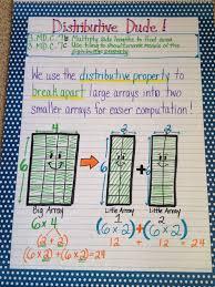 Properties Of Multiplication Chart Distributive Property Anchor Chart School Math