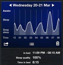 Good Sleep Chart Sleep Cycle App Review 997 Nights And Counting My Morning