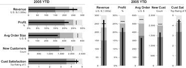 Horizontal Bullet Charts Maker Power Bi Excel Are Better