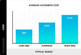 2019 Locksmith Costs Open Rekey Or Change Locks Car House