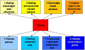 Дипломная работа Управление операционным риском Процесс управления рисками можно разделить на следующие этапы приведенные на рисунке 4