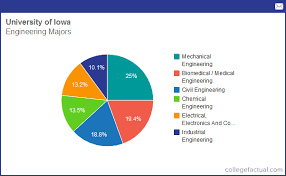 Info On Engineering At University Of Iowa Grad Salaries