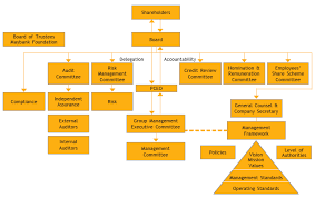 Maybank Organisation Chart 2016 Maybank Online Annual Report 2013