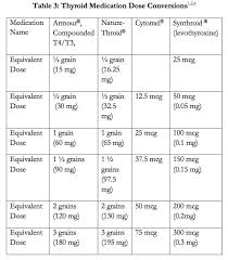 Thyroid Dosage Chart Thyroid Medication Conversion Chart Thyroid Medication