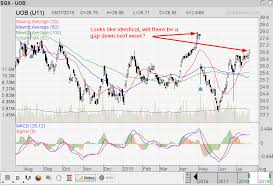 Uob Stock Price Chart Singapore Stock Investment Research Uob Strong Run Up