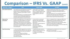Comparison Ifrs Vs Gaap Reporting Category Contd Ifrs