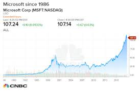Apple Trade In Value Chart Microsoft Could Become Biggest Company But Dont Count