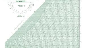 Fundamentals Of Psychrometrics Part 3 Greenbuildingadvisor