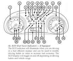 Dodge Caliber Dash Warning Lights Eco Indicator Dodge Dart Forum