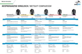 Sailfish Wetsuit Size Chart Olanderswim Eu Sailfish