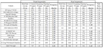 Subaru Spring Rate Chart Subaru Spring Rate Chart Wastegate Accessories
