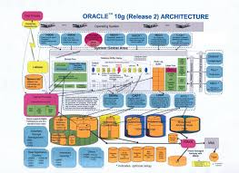 techspace oracle interview questions part i techspace
