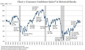 Confidence Index Chart Worried Consumers Dont Mean A Recession Is Coming Commentary