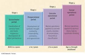 Child Cognitive Development Stages Chart Expand On Theories Touch This Image To Discover Its Story