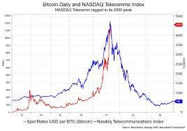 Bitcoins Nearly Five Fold Climb In 2017 Looks Very Similar