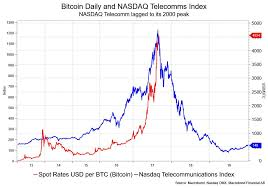 Nasdaq 2000 Chart Bitcoins Nearly Five Fold Climb In 2017 Looks Very Similar