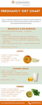 2nd Trimester Diet Chart What You Need To Know About Your Pregnancy Diet Chart