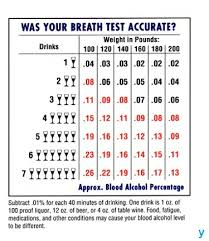72 Memorable Alcohol Volume Chart