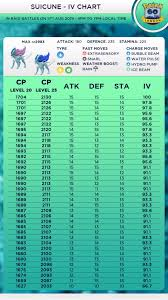 Iv Chart Suicune Iv Chart 90 Ivs Plus 10 10 10 Thesilphroad