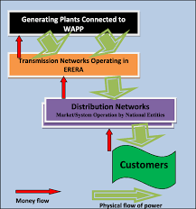 Simple Flow Chart Representation Of Interconnections In West