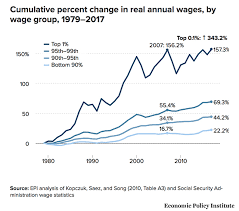 Wage Growth Accelerates For Workers But Salaries For The 1