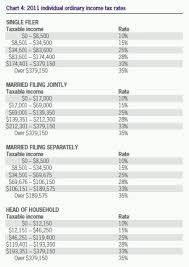 Year End Tax Guide For 2011 Part 1 Tax United States