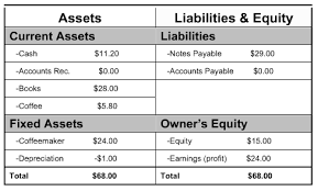 3 Basic Financial Statements You Need To Keep Track Of Your