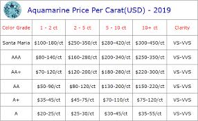 Aquamarine Price Chart Aquamarine Price Per Carat 2019