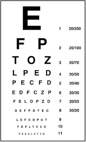Snellen Chart Result Interpretation What Is Visual Acuity Definition Scale Tests Study Com