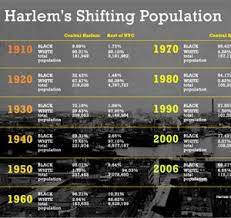An Affluent White Harlem