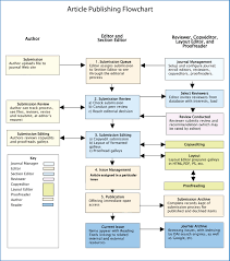 Editorial Process Flow Chart Diagram Nationalphlebotomycollege