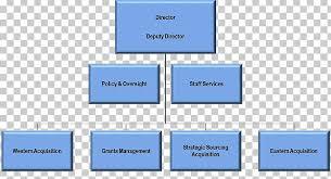 Small Business Organizational Structure Chart Organizational Chart Organizational Structure Small Business