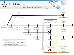 Crestron Fusion Crestron Roomview Versions Explained