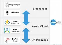 Über Blockchain Enterprise Service Bus Esb Azure Coco Framework