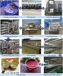 Tomato Sauce Production Flow Chart Tin Can Tomato Sauce Processing Factory Price Machine Buy Factory Price Machine Tomato Sauce Processing Machine Tin Can Tomato Sauce Product On